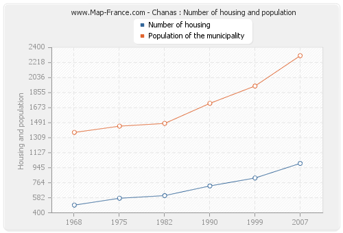 Chanas : Number of housing and population