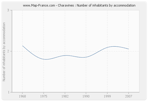 Charavines : Number of inhabitants by accommodation