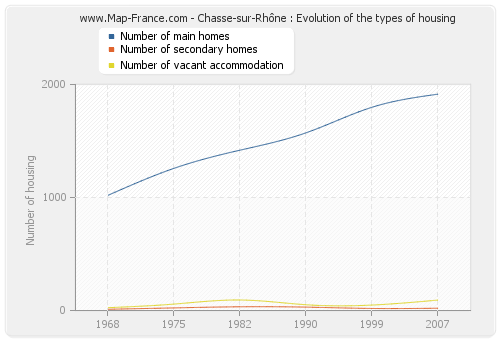 Chasse-sur-Rhône : Evolution of the types of housing