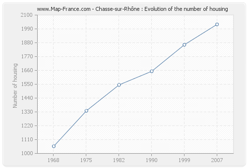 Chasse-sur-Rhône : Evolution of the number of housing