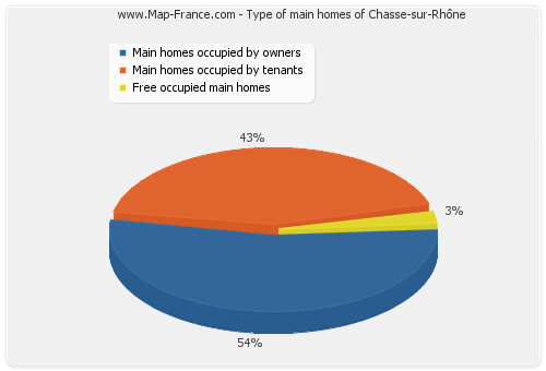 Type of main homes of Chasse-sur-Rhône