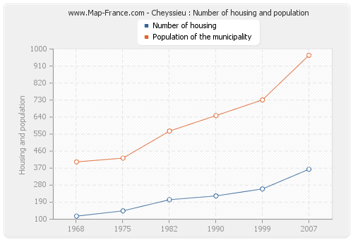 Cheyssieu : Number of housing and population