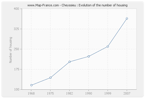 Cheyssieu : Evolution of the number of housing