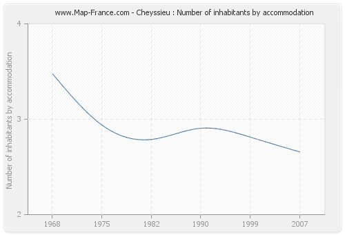 Cheyssieu : Number of inhabitants by accommodation