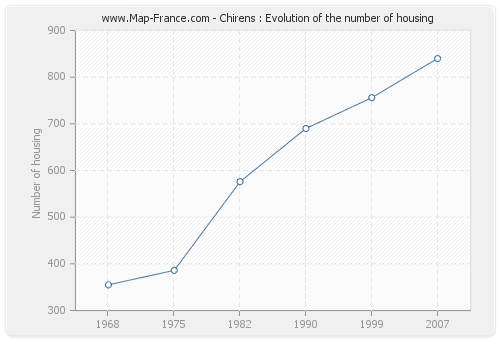 Chirens : Evolution of the number of housing