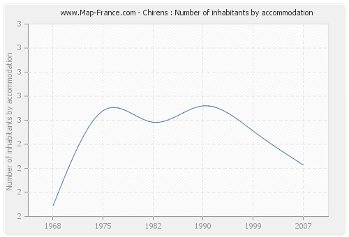Chirens : Number of inhabitants by accommodation