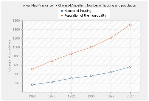 Chonas-l'Amballan : Number of housing and population
