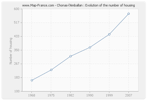 Chonas-l'Amballan : Evolution of the number of housing