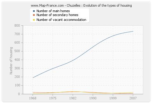 Chuzelles : Evolution of the types of housing