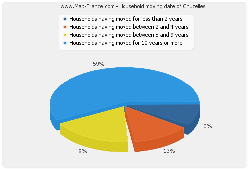 Household moving date of Chuzelles