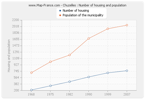 Chuzelles : Number of housing and population