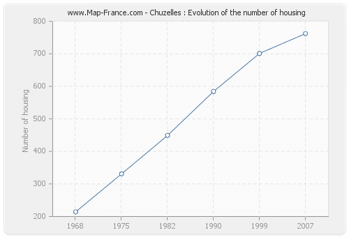 Chuzelles : Evolution of the number of housing