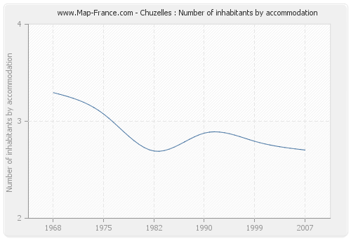 Chuzelles : Number of inhabitants by accommodation