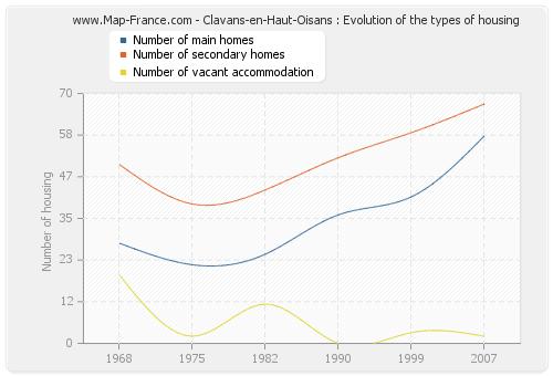 Clavans-en-Haut-Oisans : Evolution of the types of housing