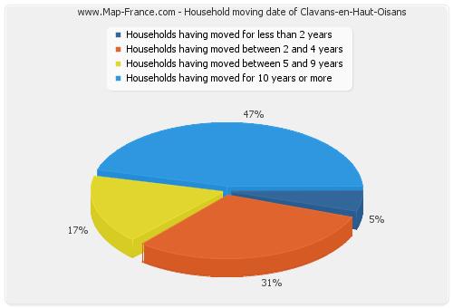 Household moving date of Clavans-en-Haut-Oisans