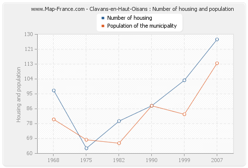 Clavans-en-Haut-Oisans : Number of housing and population