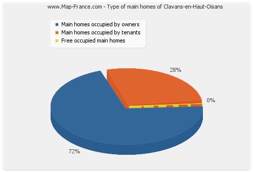Type of main homes of Clavans-en-Haut-Oisans