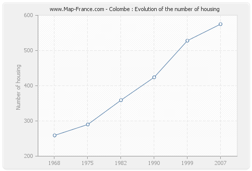 Colombe : Evolution of the number of housing