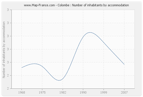 Colombe : Number of inhabitants by accommodation