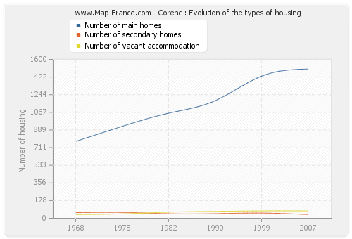 Corenc : Evolution of the types of housing
