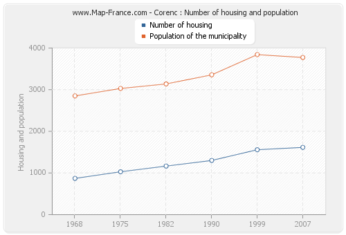 Corenc : Number of housing and population