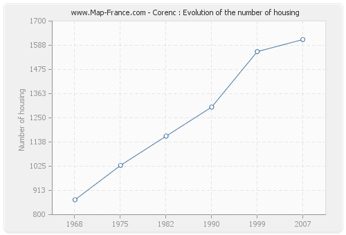 Corenc : Evolution of the number of housing
