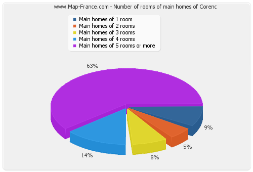 Number of rooms of main homes of Corenc