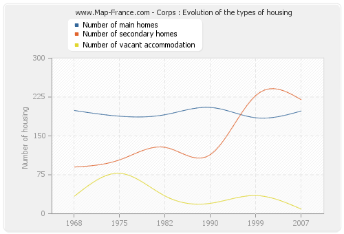 Corps : Evolution of the types of housing