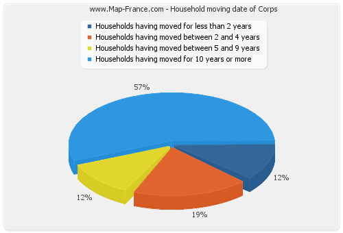 Household moving date of Corps