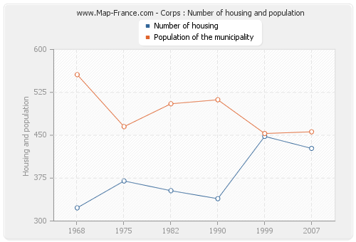 Corps : Number of housing and population