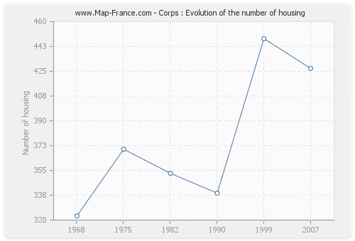 Corps : Evolution of the number of housing