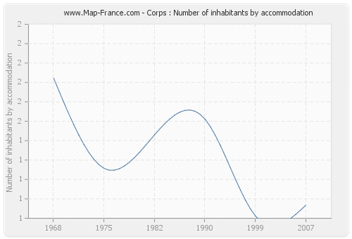 Corps : Number of inhabitants by accommodation