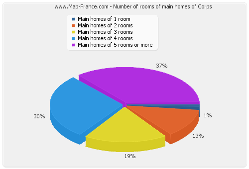 Number of rooms of main homes of Corps