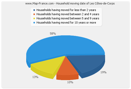 Household moving date of Les Côtes-de-Corps