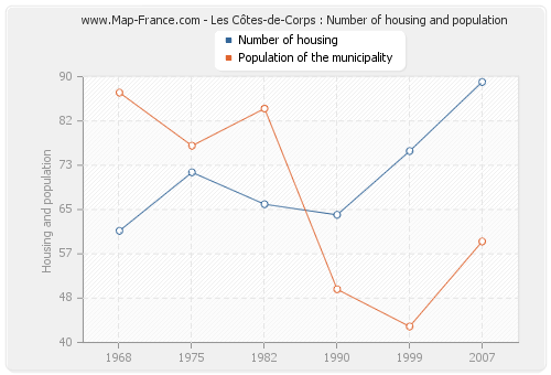 Les Côtes-de-Corps : Number of housing and population