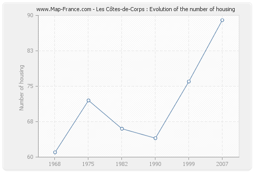 Les Côtes-de-Corps : Evolution of the number of housing