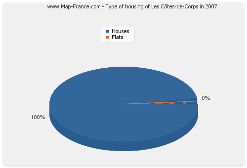 Type of housing of Les Côtes-de-Corps in 2007