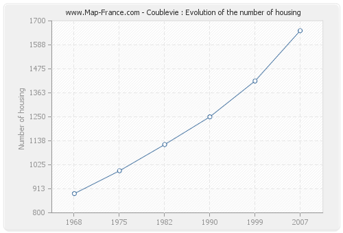 Coublevie : Evolution of the number of housing