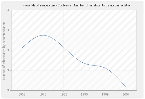 Coublevie : Number of inhabitants by accommodation
