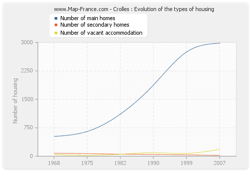 Crolles : Evolution of the types of housing