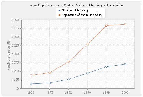 Crolles : Number of housing and population