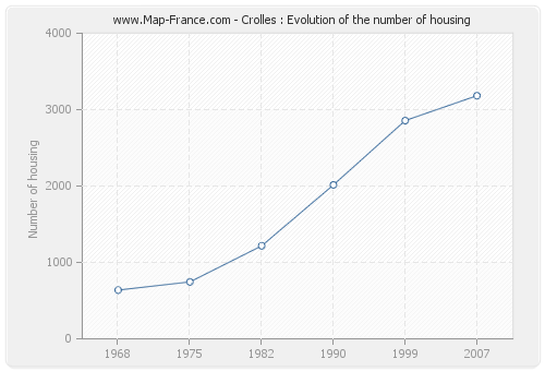 Crolles : Evolution of the number of housing
