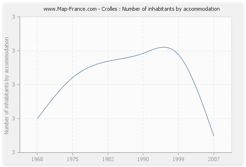 Crolles : Number of inhabitants by accommodation