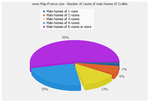 Number of rooms of main homes of Crolles