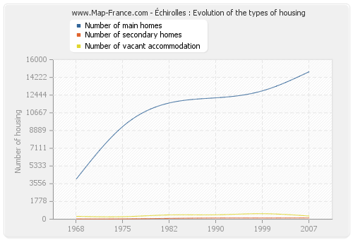 Échirolles : Evolution of the types of housing