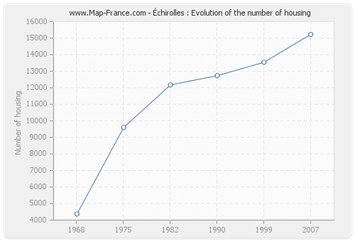 Échirolles : Evolution of the number of housing