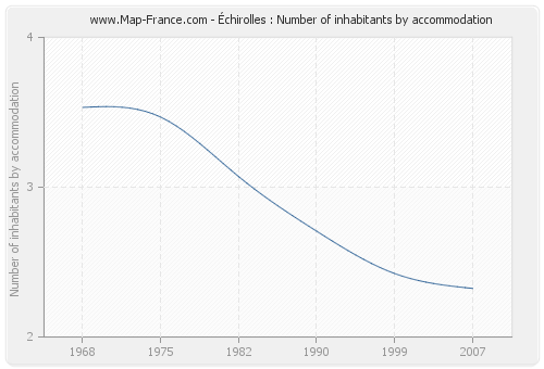 Échirolles : Number of inhabitants by accommodation