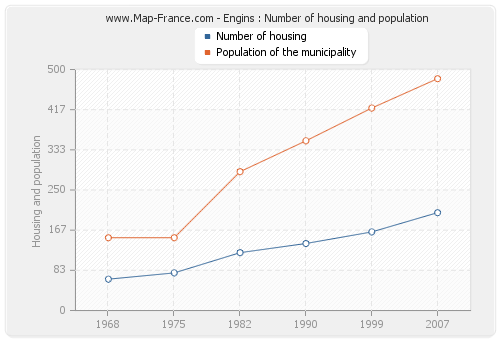 Engins : Number of housing and population