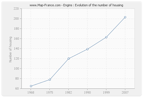 Engins : Evolution of the number of housing