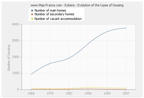 Eybens : Evolution of the types of housing